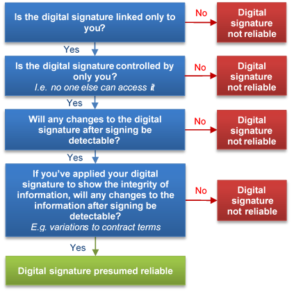 Entering Contracts In The Digital Age